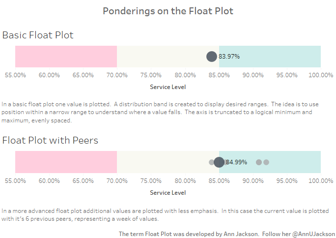 The Float Plot