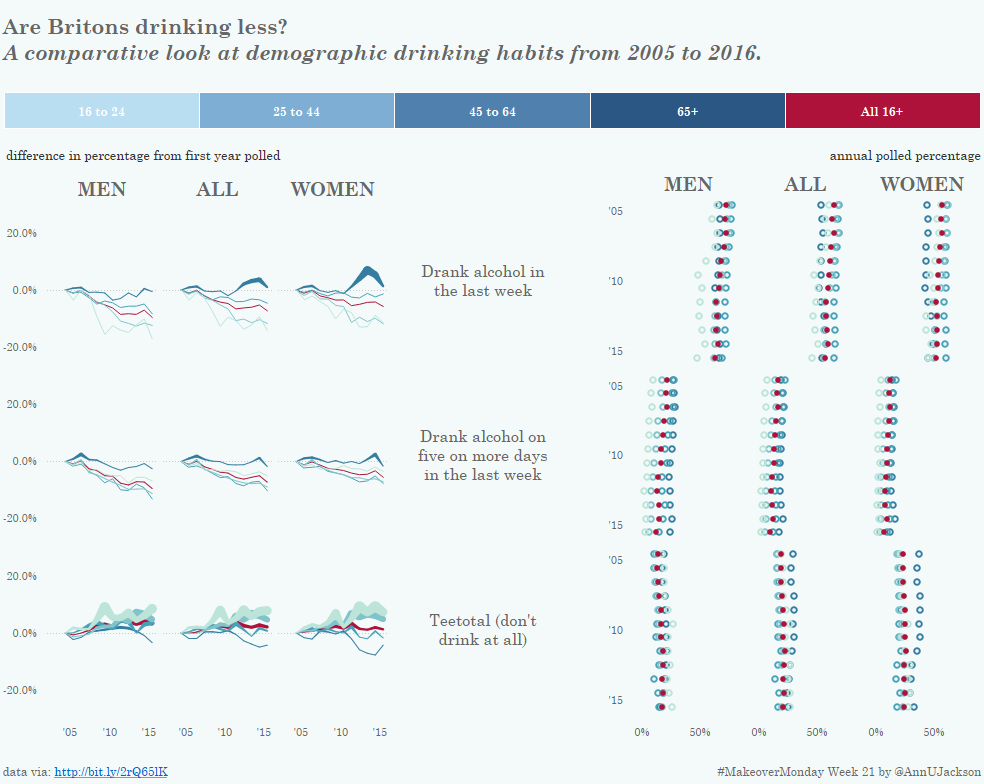 #MakeoverMonday Week 21 – Are Britons Drinking Less?