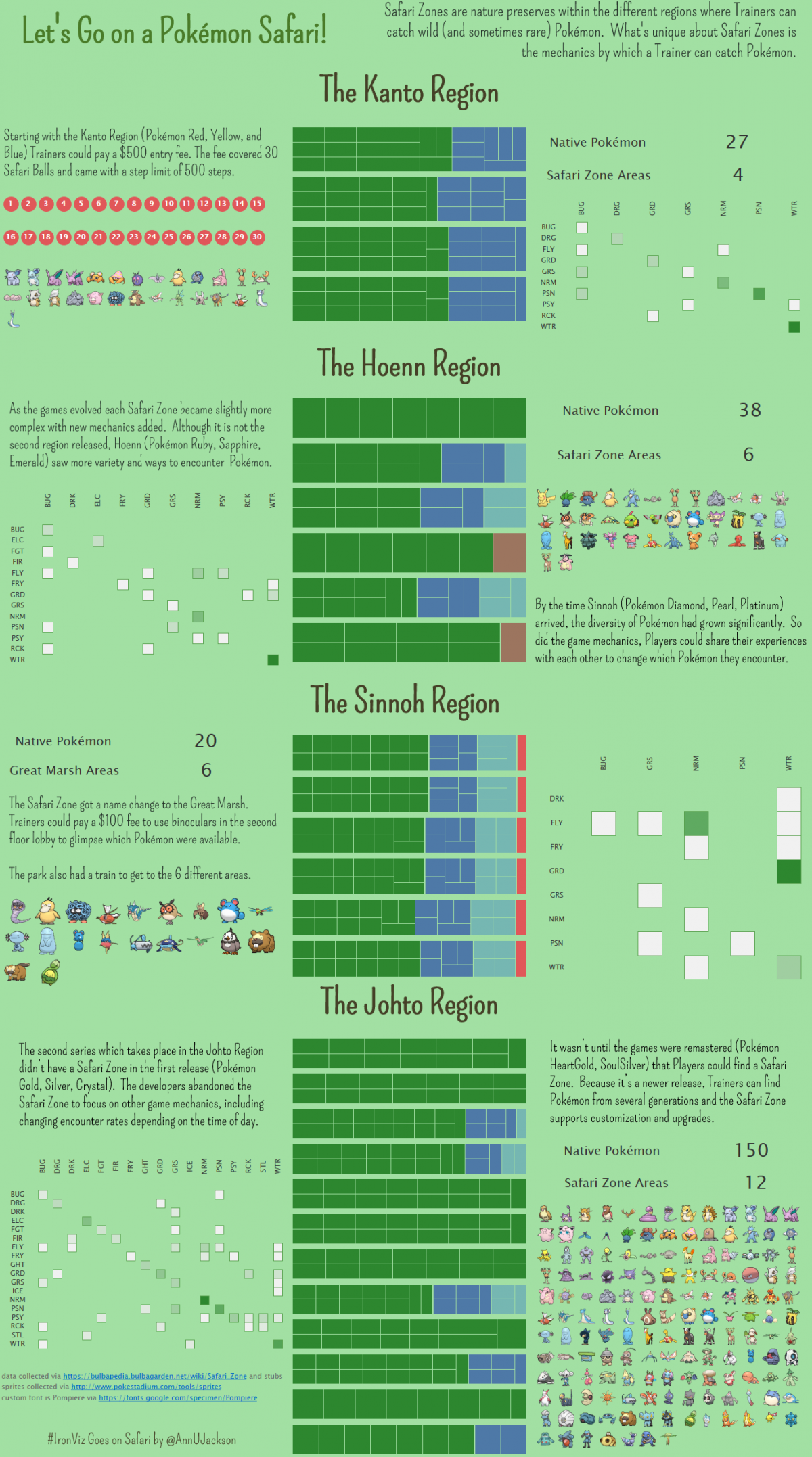 #IronViz – Let's Go on a Pokémon Safari!