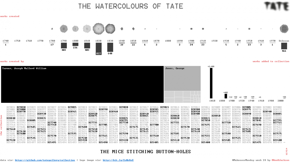 #MakeoverMonday Week 24 – The Watercolours of Tate