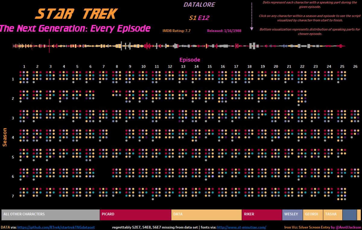 Star Trek The Next Generation: Every Episode (#IronViz 3)