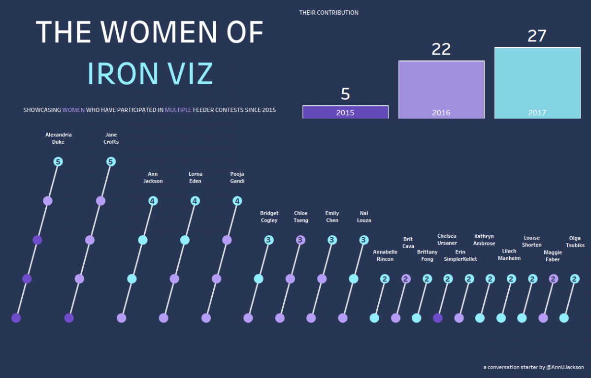 A follow up to The Women of #IronViz