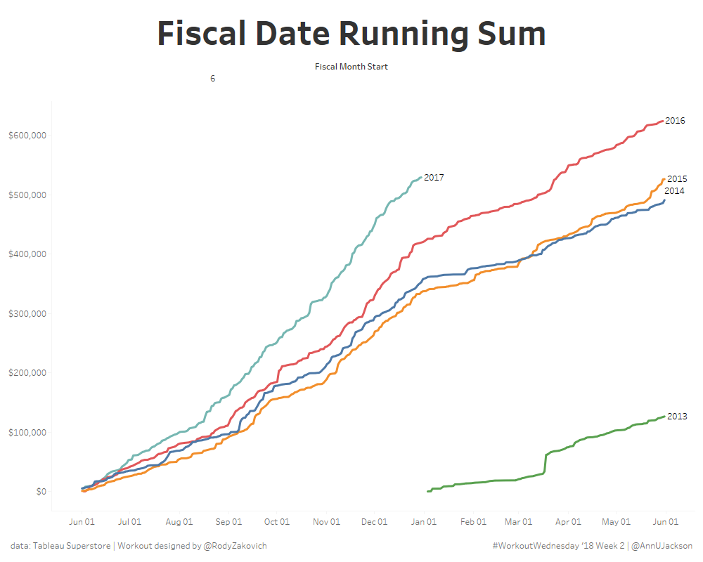 #Workout Wednesday – Fiscal Years + Running Sums