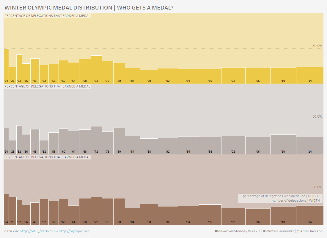 Who Gets an Olympic Medal | #MakeoverMonday Week 7