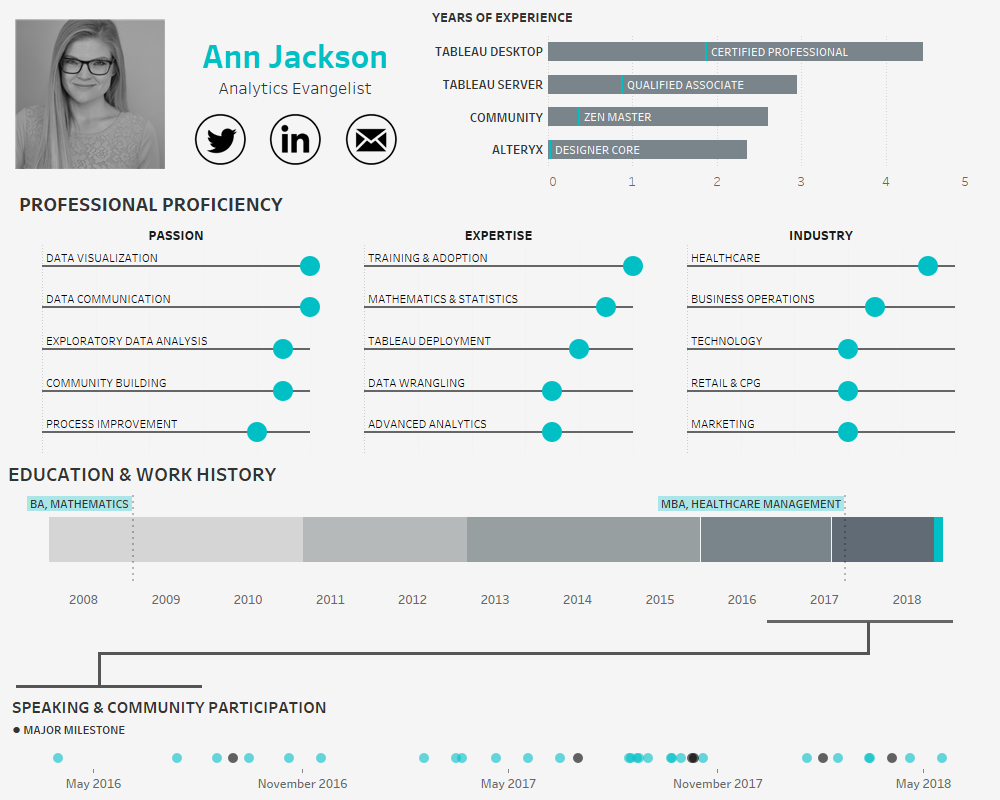 building an interactive visual resume using tableau
